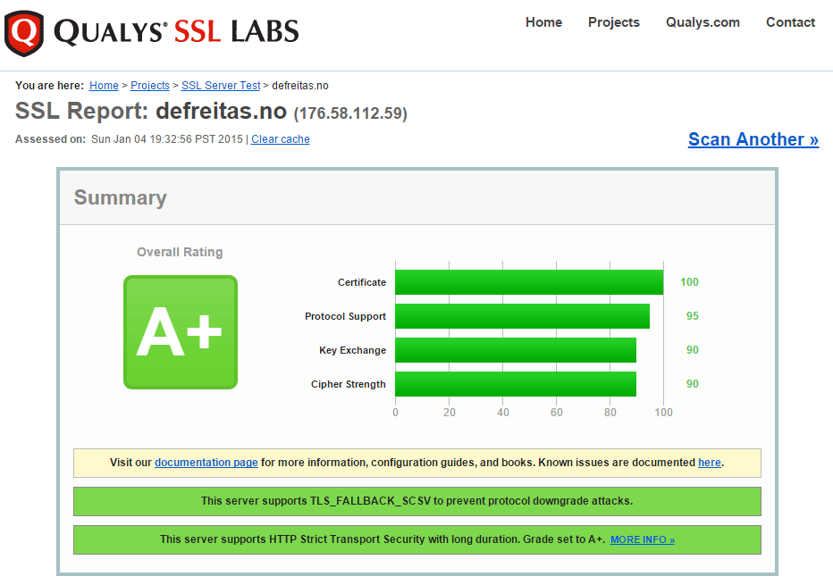 SSL test result